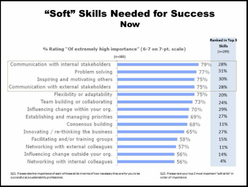 Soft skills cement a career